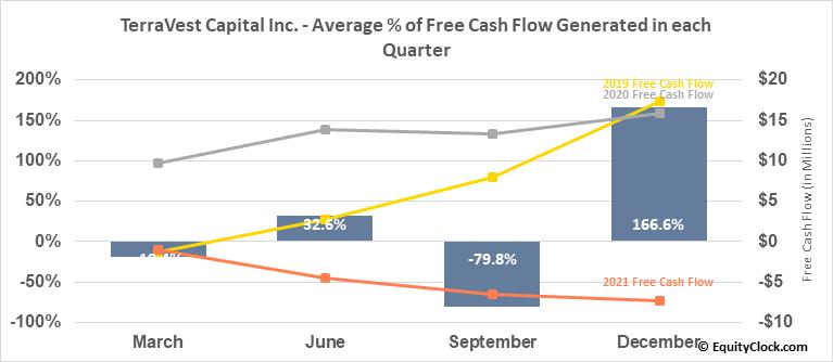 TerraVest Capital Inc. (TSE:TVK.TO) Free Cash Flow Seasonality