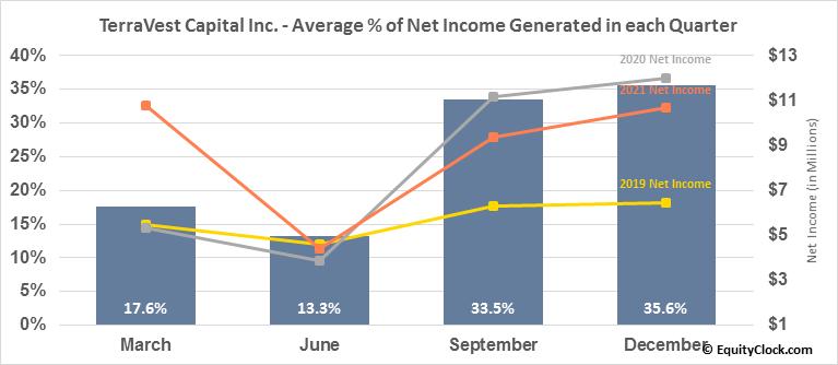 TerraVest Capital Inc. (TSE:TVK.TO) Net Income Seasonality