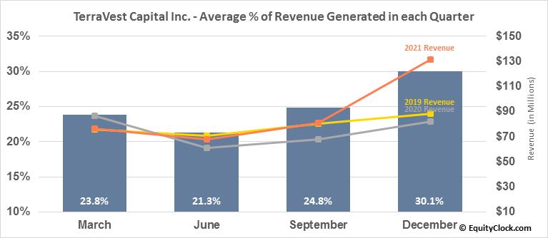 TerraVest Capital Inc. (TSE:TVK.TO) Revenue Seasonality