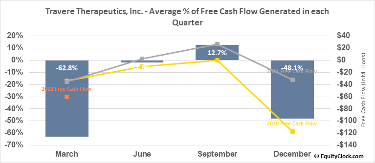 Travere Therapeutics, Inc. (NASD:TVTX) Free Cash Flow Seasonality