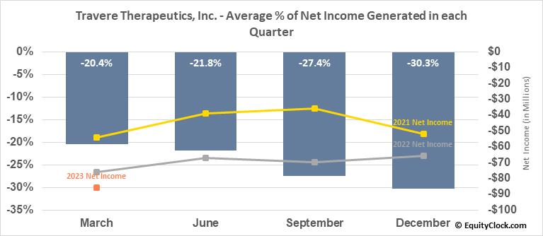 Travere Therapeutics, Inc. (NASD:TVTX) Net Income Seasonality