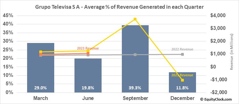 Grupo Televisa S A (NYSE:TV) Revenue Seasonality