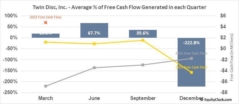 Twin Disc, Inc. (NASD:TWIN) Free Cash Flow Seasonality