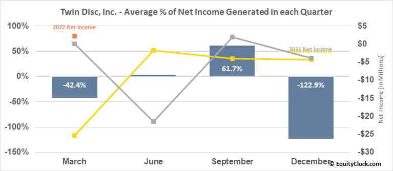 Twin Disc, Inc. (NASD:TWIN) Net Income Seasonality