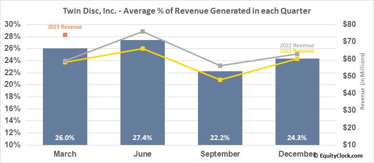 Twin Disc, Inc. (NASD:TWIN) Revenue Seasonality