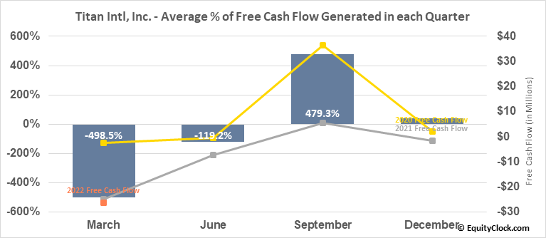 Titan Intl, Inc. (NYSE:TWI) Free Cash Flow Seasonality