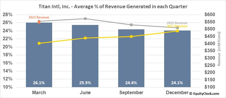 Titan Intl, Inc. (NYSE:TWI) Revenue Seasonality