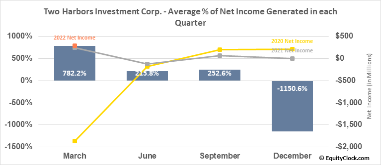 Two Harbors Investment Corp. (NYSE:TWO) Net Income Seasonality