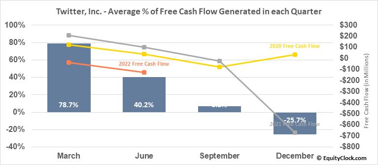 Twitter, Inc. (NYSE:TWTR) Free Cash Flow Seasonality