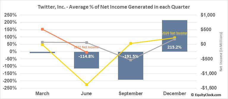 Twitter, Inc. (NYSE:TWTR) Net Income Seasonality