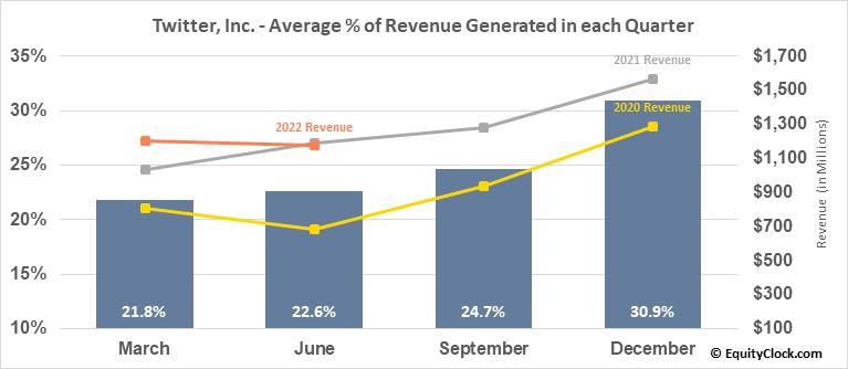 Twitter, Inc. (NYSE:TWTR) Revenue Seasonality