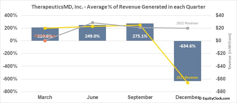 TherapeuticsMD, Inc. (NASD:TXMD) Revenue Seasonality