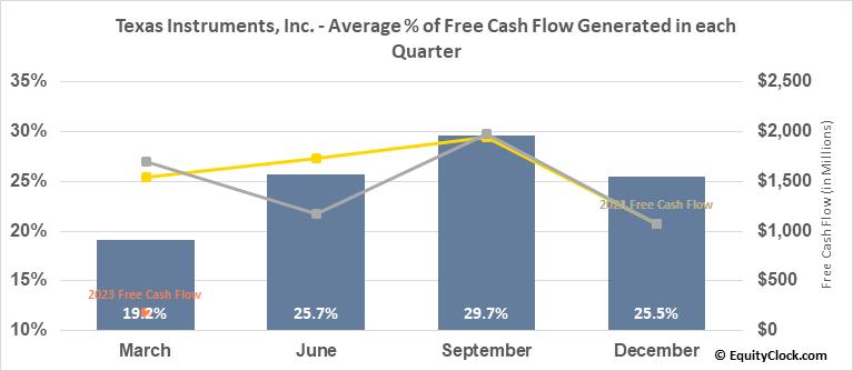 Texas Instruments, Inc. (NASD:TXN) Free Cash Flow Seasonality
