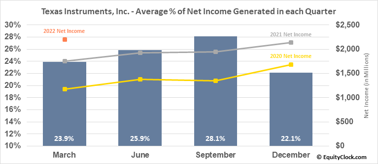 Texas Instruments, Inc. (NASD:TXN) Net Income Seasonality
