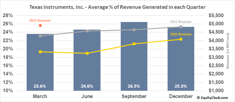 Texas Instruments, Inc. (NASD:TXN) Revenue Seasonality