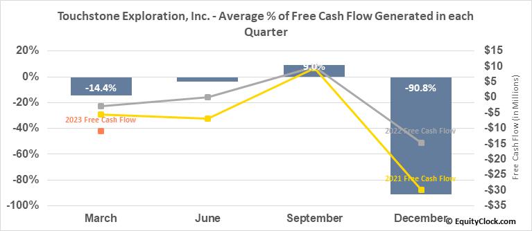 Touchstone Exploration, Inc. (TSE:TXP.TO) Free Cash Flow Seasonality