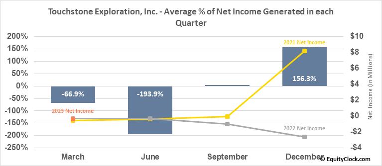 Touchstone Exploration, Inc. (TSE:TXP.TO) Net Income Seasonality