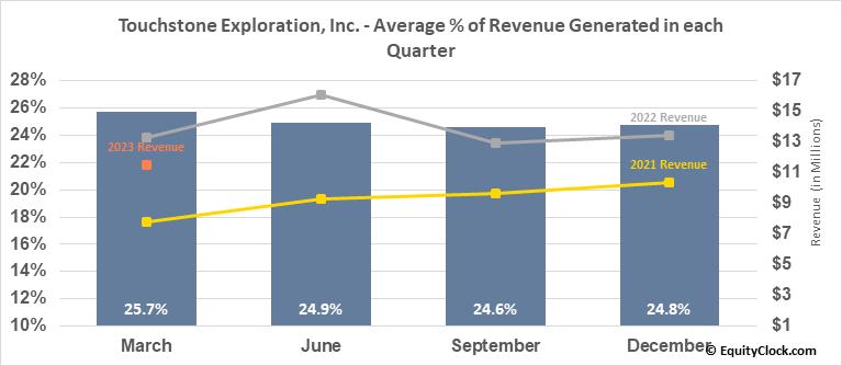Touchstone Exploration, Inc. (TSE:TXP.TO) Revenue Seasonality