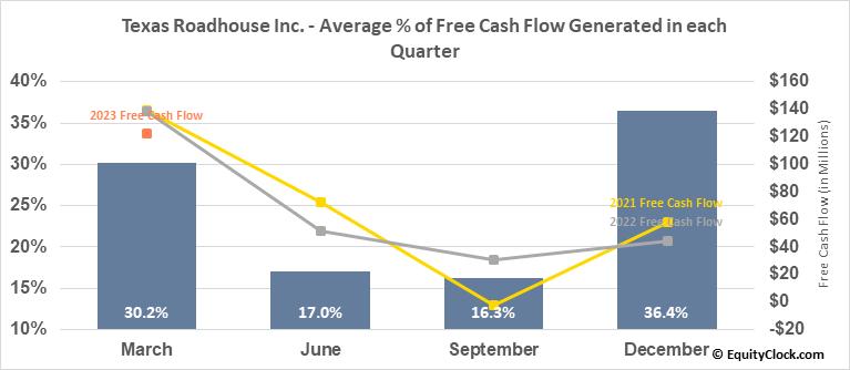 Texas Roadhouse Inc. (NASD:TXRH) Free Cash Flow Seasonality