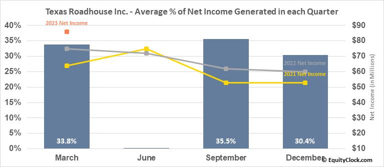 Texas Roadhouse Inc. (NASD:TXRH) Net Income Seasonality