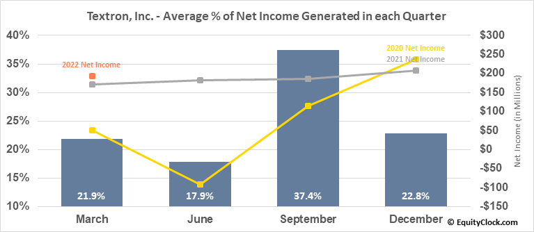 Textron, Inc. (NYSE:TXT) Net Income Seasonality