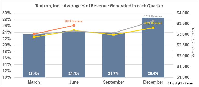 Textron, Inc. (NYSE:TXT) Revenue Seasonality
