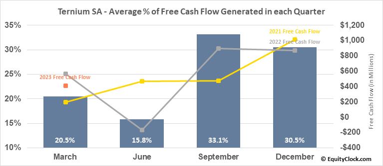 Ternium SA (NYSE:TX) Free Cash Flow Seasonality