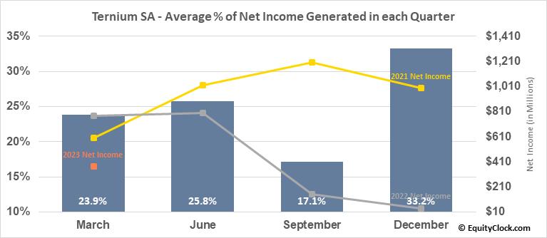 Ternium SA (NYSE:TX) Net Income Seasonality