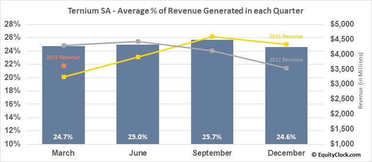 Ternium SA (NYSE:TX) Revenue Seasonality