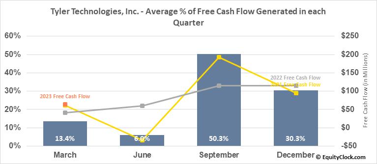 Tyler Technologies, Inc. (NYSE:TYL) Free Cash Flow Seasonality