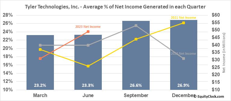 Tyler Technologies, Inc. (NYSE:TYL) Net Income Seasonality