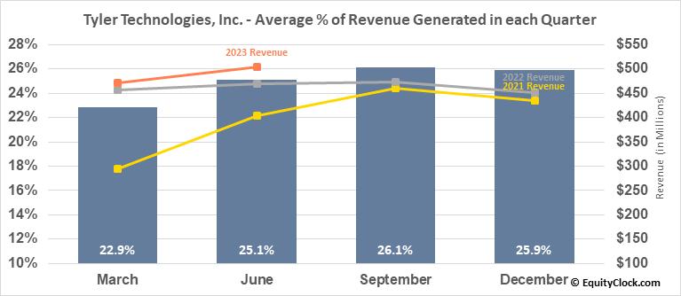 Tyler Technologies, Inc. (NYSE:TYL) Revenue Seasonality