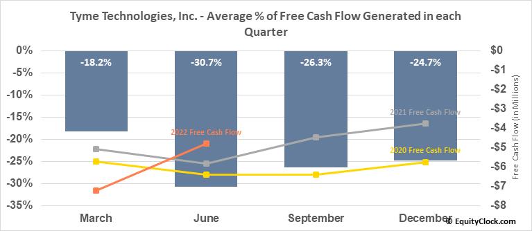 Tyme Technologies, Inc. (NASD:TYME) Free Cash Flow Seasonality