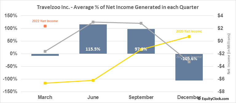 Travelzoo Inc. (NASD:TZOO) Net Income Seasonality