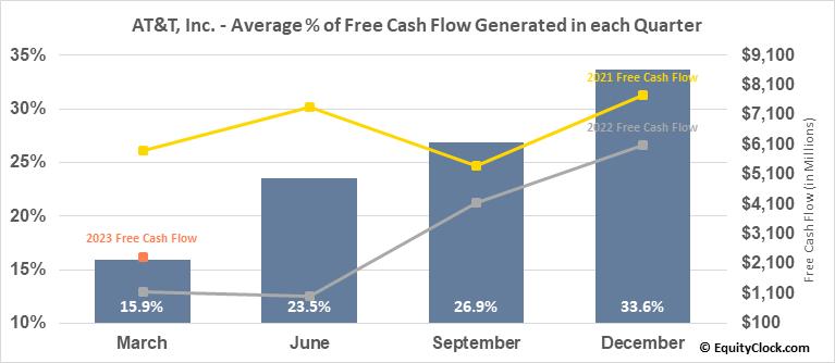 AT&T, Inc. (NYSE:T) Free Cash Flow Seasonality