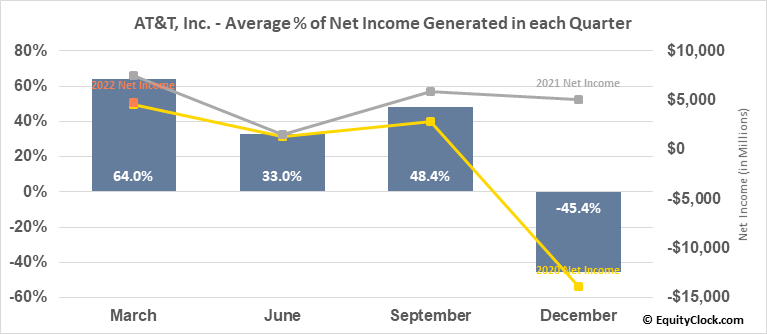 AT&T, Inc. (NYSE:T) Net Income Seasonality