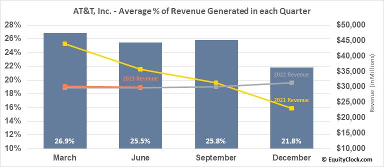AT&T, Inc. (NYSE:T) Revenue Seasonality