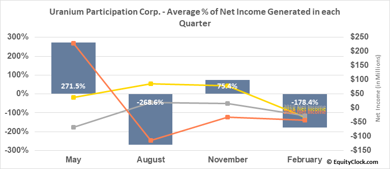 Uranium Participation Corp. (TSE:U.TO) Net Income Seasonality