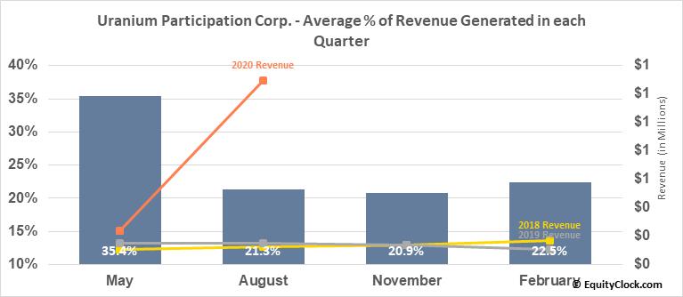 Uranium Participation Corp. (TSE:U.TO) Revenue Seasonality