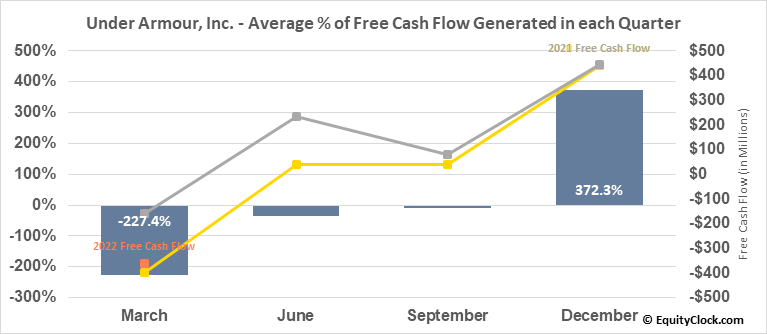 Under Armour, Inc. (NYSE:UAA) Free Cash Flow Seasonality