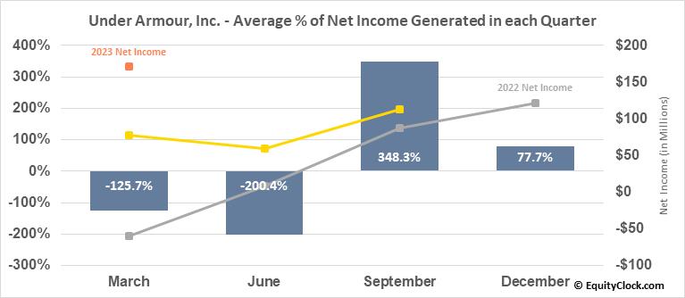Under Armour, Inc. (NYSE:UAA) Net Income Seasonality
