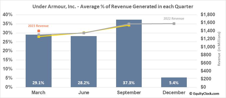 Under Armour, Inc. (NYSE:UAA) Revenue Seasonality