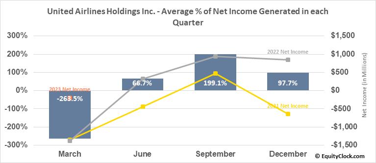United Airlines Holdings Inc. (NASD:UAL) Net Income Seasonality