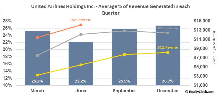 United Airlines Holdings Inc. (NASD:UAL) Revenue Seasonality