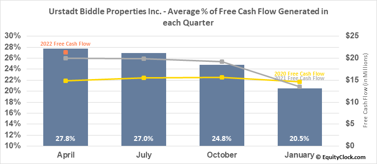 Urstadt Biddle Properties Inc. (NYSE:UBA) Free Cash Flow Seasonality