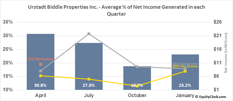 Urstadt Biddle Properties Inc. (NYSE:UBA) Net Income Seasonality