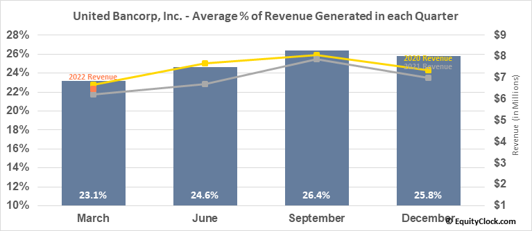 United Bancorp, Inc. (NASD:UBCP) Revenue Seasonality