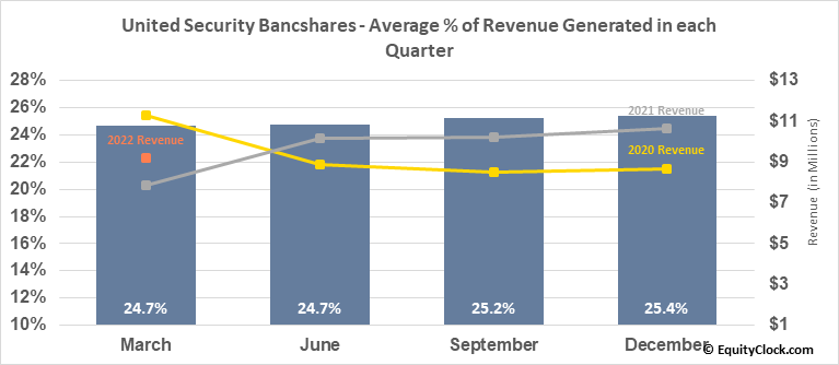 United Security Bancshares (NASD:UBFO) Revenue Seasonality