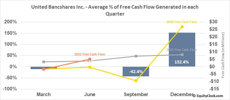 United Bancshares Inc. (NASD:UBOH) Free Cash Flow Seasonality