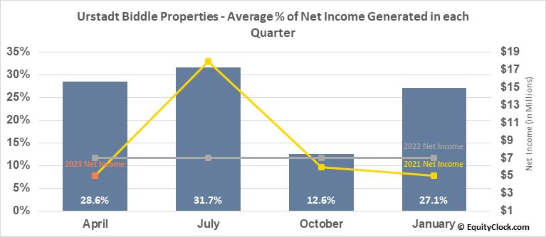 Urstadt Biddle Properties (NYSE:UBP) Net Income Seasonality